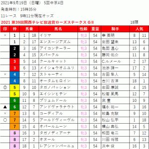 2021 第39回関西テレビ放送賞ローズステークス