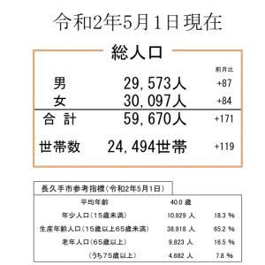 人口6万人まであと330人☆長久手市民の平均年齢40.0歳