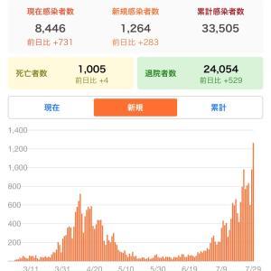 新型コロナウイルス新規感染者が1日で1264人