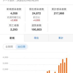 コロナが爆発的に増加☆東京都の新規感染者数4,058人