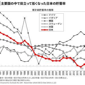 日本の貯蓄率が低下って?
