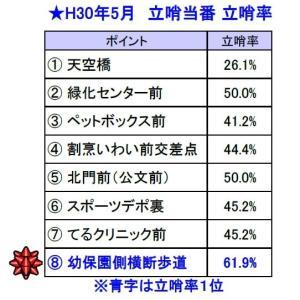 立哨率のお知らせ【2018年5~7月】
