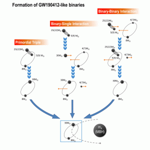 複数のシステムでの階層的なブラックホール合併