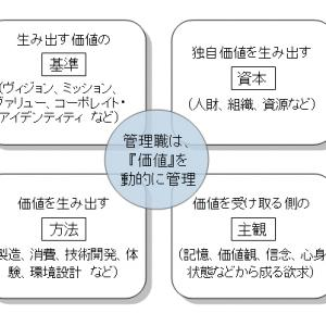 続・「何を管理するのが管理職?」~戦略・戦術と知性の種類編~(第174号)