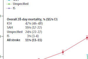 中国50万人の脳卒中死亡率と再発率
