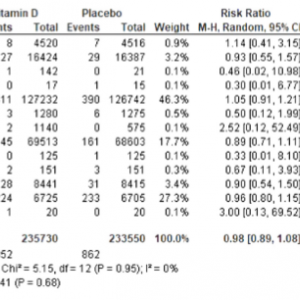 ビタミンDサプリメントと脳卒中 メタアナリシス