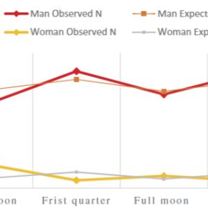 女性は新月に脳梗塞になる