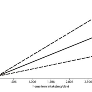 鉄分と脳卒中死との関係 メタアナリシス