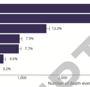 Neurology誌:脳内出血後の長期の死因