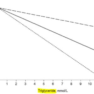 脂質レベルと脳出血リスクの用量関係