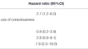 軽いくも膜下出血後の認知障害の割合