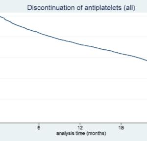 再発予防の抗血小板薬を早くにやめてしまう割合