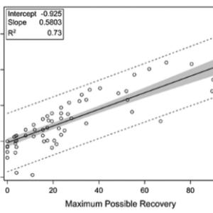 Stroke誌:比例回復則は生活の質QoLに影響する?