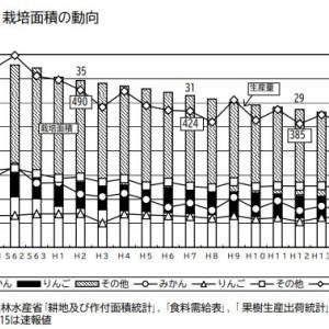 耕地利用率91.4%果樹減少