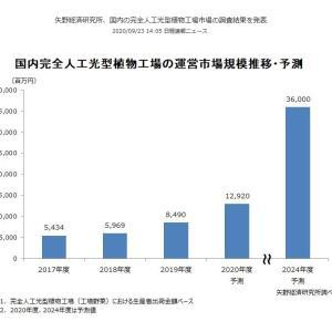 人口光型植物工場・矢野経済研究所