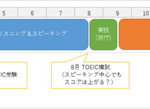 TOEICに申し込みました!(3月は新型コロナウイルスの影響で中止)