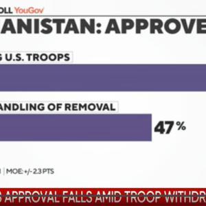 アフガニスタン:撤退自体は賛成の米、日経は妄想語り
