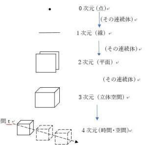 (23)五次元認識へ