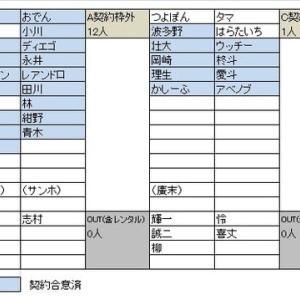 柳貴博選手 北海道コンサドーレ札幌へ完全移籍