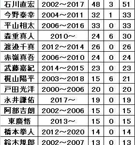 ゴールを決めている日本人選手