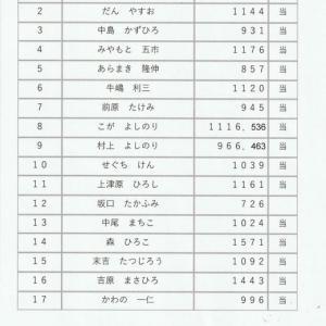 みやま市議選2019 開票の結果