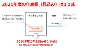 年金改定率(2021年)