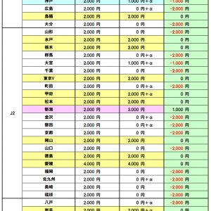 【2021年版】Jクラブ総チェック! DAZN年間視聴パス特典を徹底比較