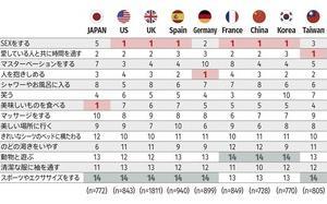 世界で唯一、女性より男性の幸福度が低い日本