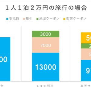 Go Toキャンペーンを楽天トラベルで利用すると、物凄くお得!!