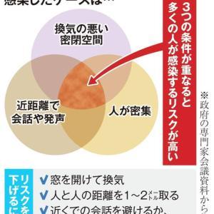 新型コロナウイルス肺炎感染リスク。
