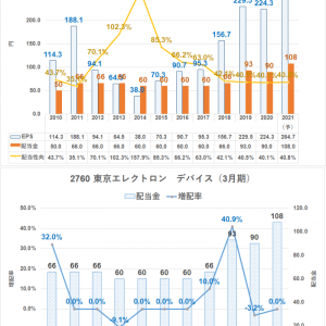 【高配当株】東京エレクトロンデバイスは半導体商社+メーカー機能もある優良株