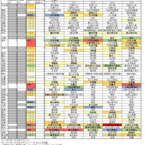 春高・インターハイ・国体の都道府県別優勝回数と歴代出場校一覧