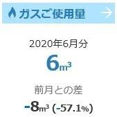 【家計簿】ふたり暮らしの都市ガス使用量(6月)