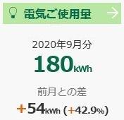 【家計簿】ふたり暮らしの電気使用量(9月分)