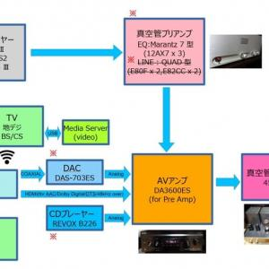 音楽・映像の再生システム構成。 ~更新~