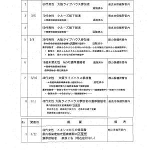 奈良県内の新型コロナウイルス感染症の患者発生状況