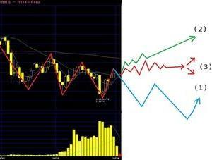 リブログ(5):「チャート分析」