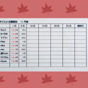 11月①ダイエット企画 ご報告