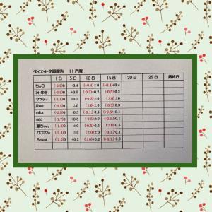 11月③ダイエット企画 ご報告♡and兵庫限定フラペ