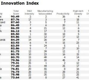 韓国経済絶好調の背景「イノベーションで世界一」