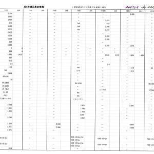 三菱ジープ 4DR5ディ―ゼルエンジン用ラジエターホース新作プロジェクト その②
