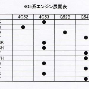 三菱ガソリンジープG54B、G52B、4G52、4G53用アッパーとロアラジエターホース新作プロジェクト。まだありますよ。その38