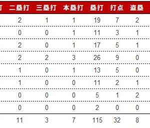 データでは早稲田が圧倒...―第6週展望