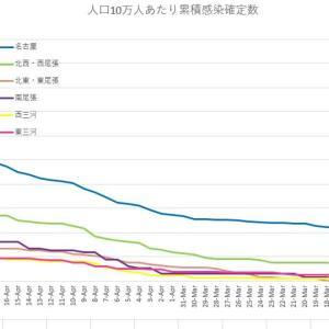 感染状況 愛知県症例の分析