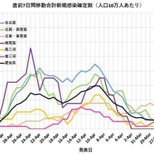 感染状況 愛知県症例の分析 その3