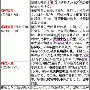 重祚天皇(年代順)の覚え方◇C古代31