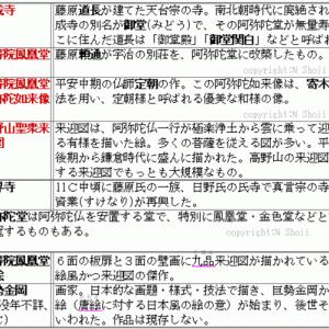 国風文化の覚え方(4件)◇A古代125