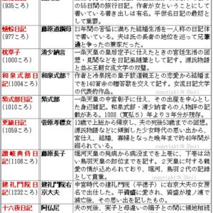 日記文学の覚え方(9日記年代順)◇B古代142