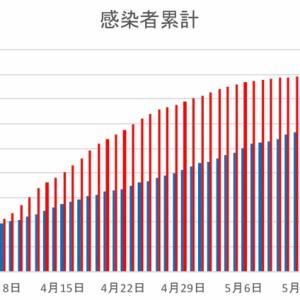 日本とフィリピンの感染者数の比較(5月25日)