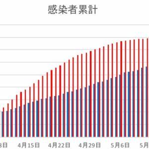 日本とフィリピンの感染者数の比較(5月27日)